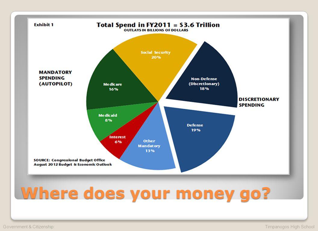 Where does your money go? Government & Citizenship: Timpanogos High School