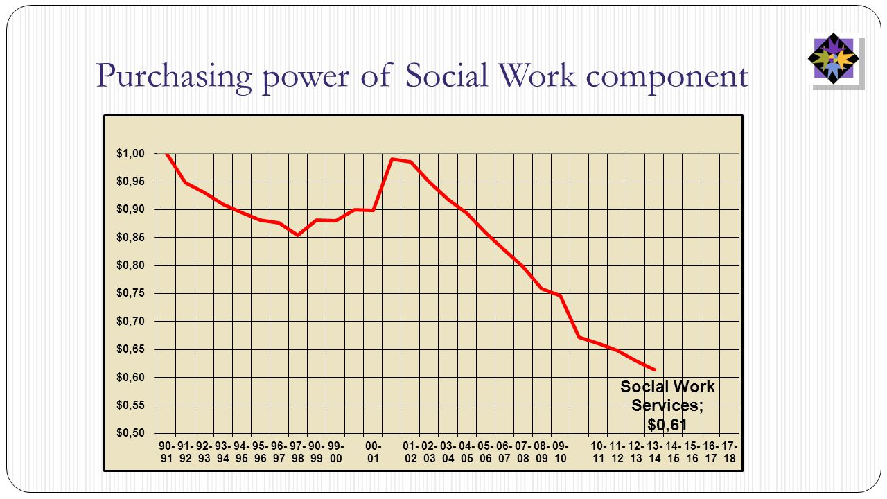 Purchasing power of Social Work component