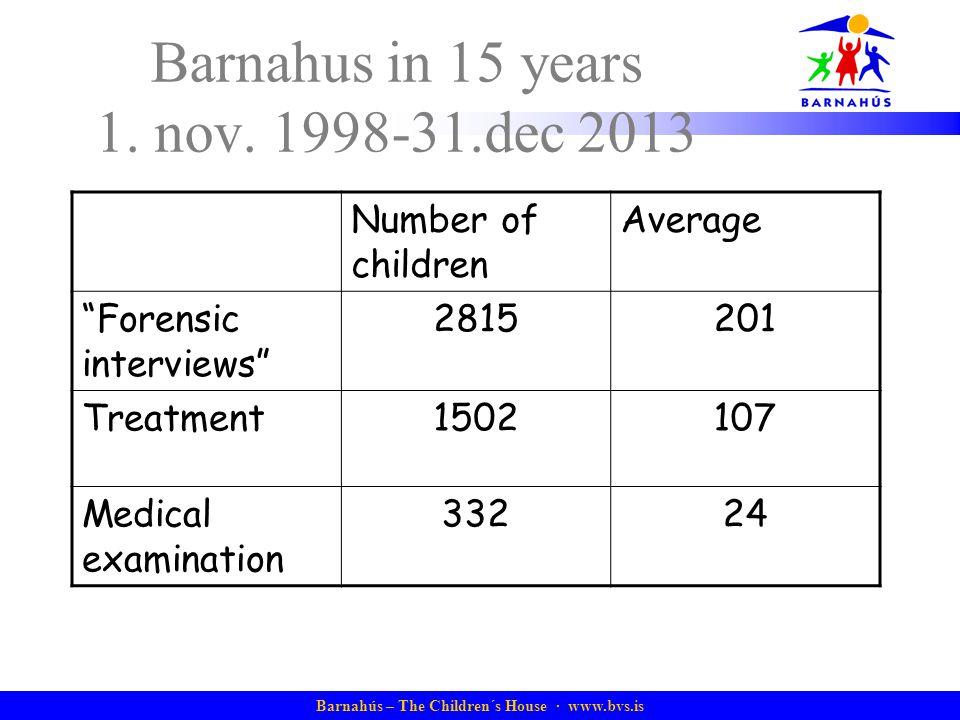"Barnahús – The Children´s House · www.bvs.is Barnahus in 15 years 1. nov. 1998-31.dec 2013 Number of children Average ""Forensic interviews"" 2815201 Tr"