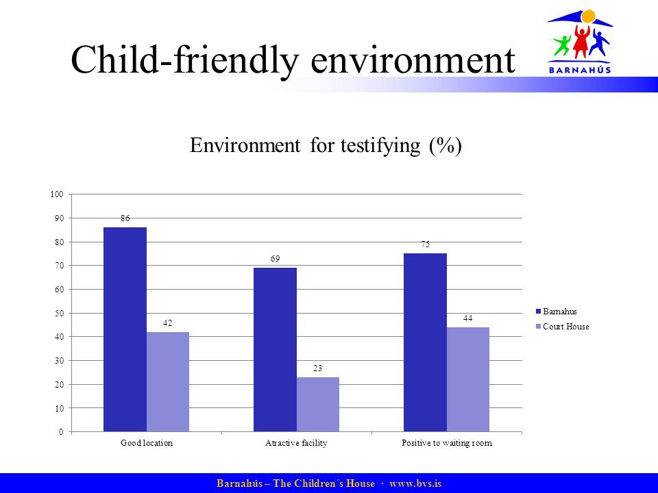 Barnahús – The Children´s House · www.bvs.is Child-friendly environment Environment for testifying (%)