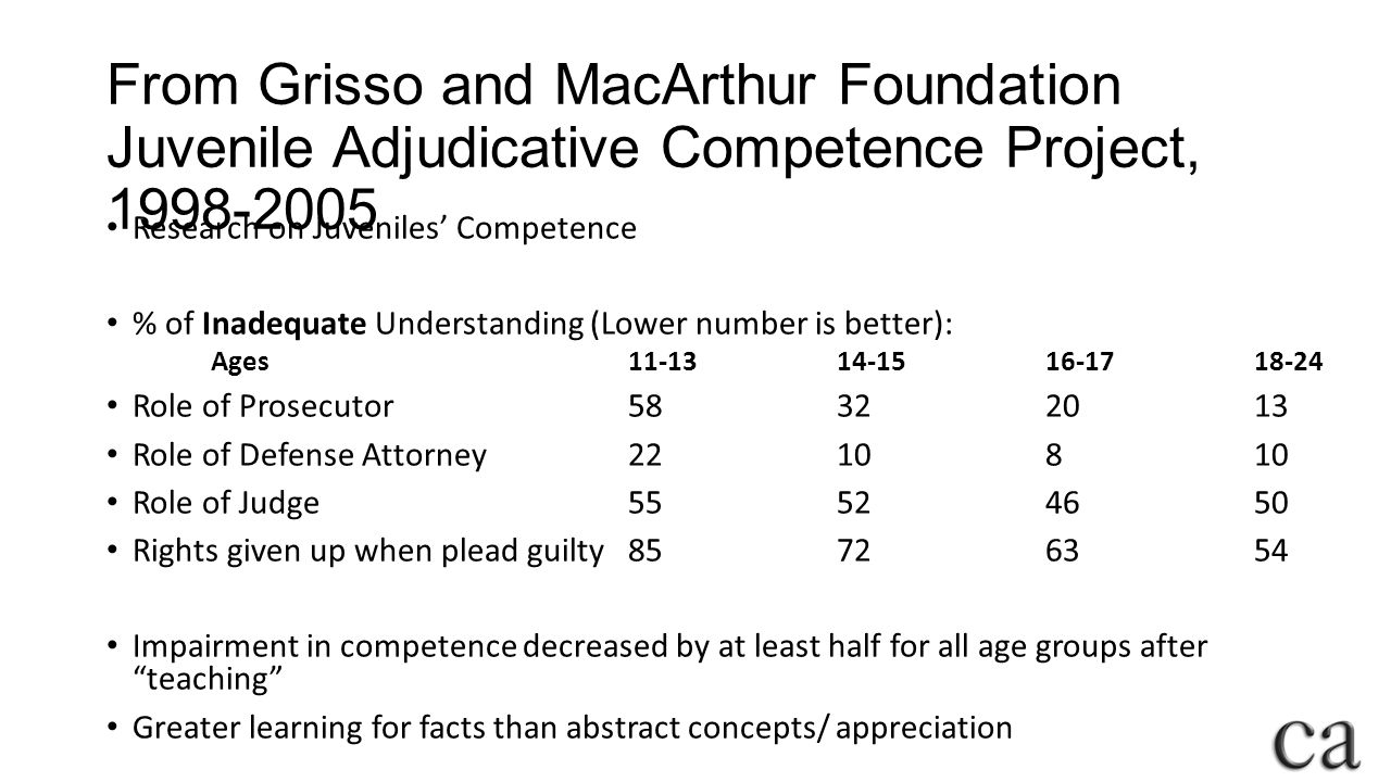 From Grisso and MacArthur Foundation Juvenile Adjudicative Competence Project, 1998-2005 Research on Juveniles' Competence % of Inadequate Understanding (Lower number is better): Ages11-13 14-15 16-17 18-24 Role of Prosecutor 58 32 20 13 Role of Defense Attorney 22 10 8 10 Role of Judge 55 52 46 50 Rights given up when plead guilty 85 72 63 54 Impairment in competence decreased by at least half for all age groups after teaching Greater learning for facts than abstract concepts/ appreciation