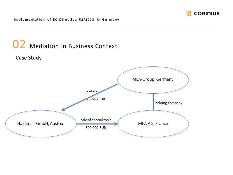 Implementation of EC Directive 52/2008 in Germany 02 Mediation in Business Context Case Study Haidlmair GmbH, Austria MEA-Group, Germany MEA AG, France holding company sale of special tools 500.000 EUR lawsuit 20 Mio EUR