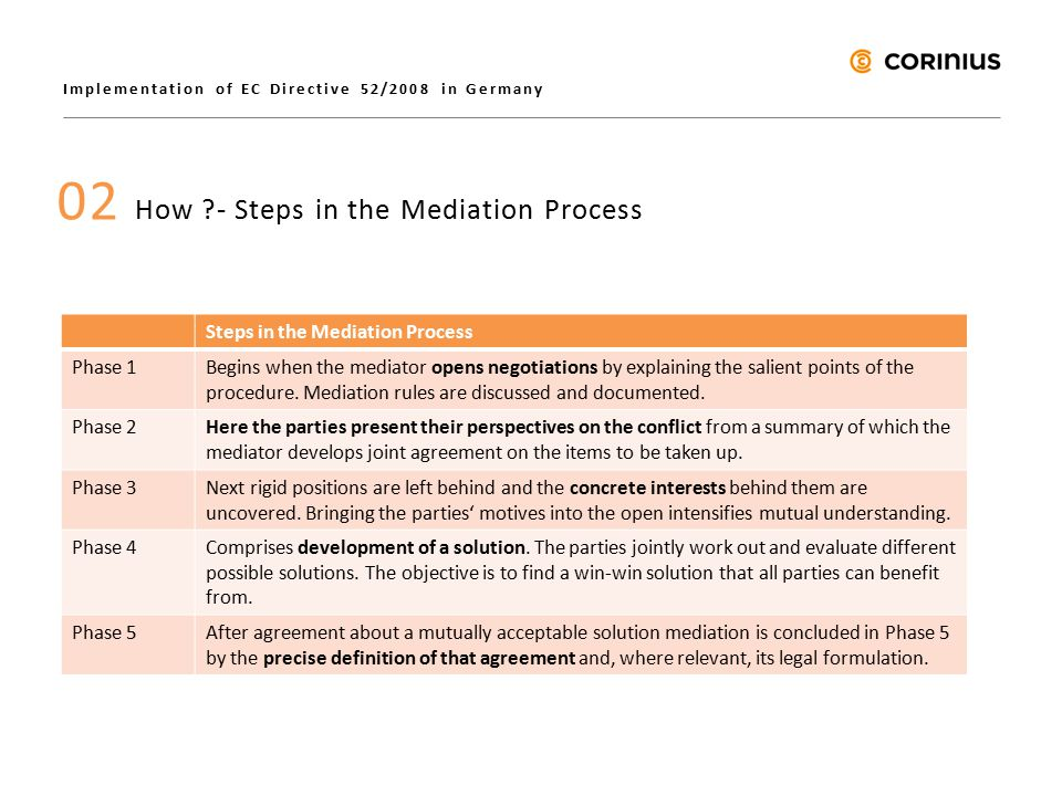 Implementation of EC Directive 52/2008 in Germany 02 How - Steps in the Mediation Process Steps in the Mediation Process Phase 1Begins when the mediator opens negotiations by explaining the salient points of the procedure.