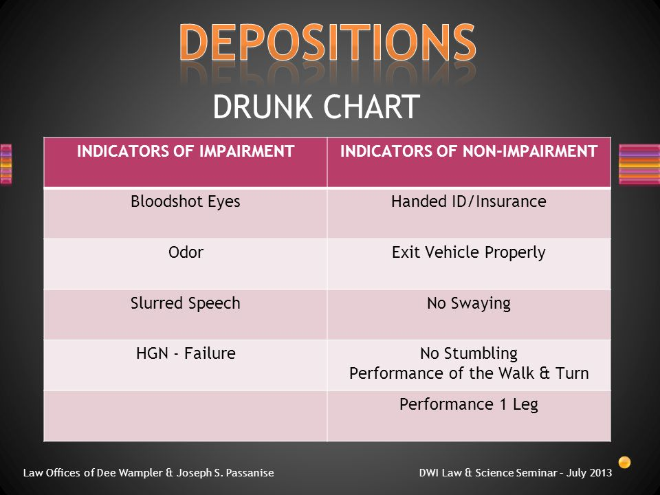 DRUNK CHART Law Offices of Dee Wampler & Joseph S. Passanise DWI Law & Science Seminar – July 2013 INDICATORS OF IMPAIRMENTINDICATORS OF NON-IMPAIRMEN