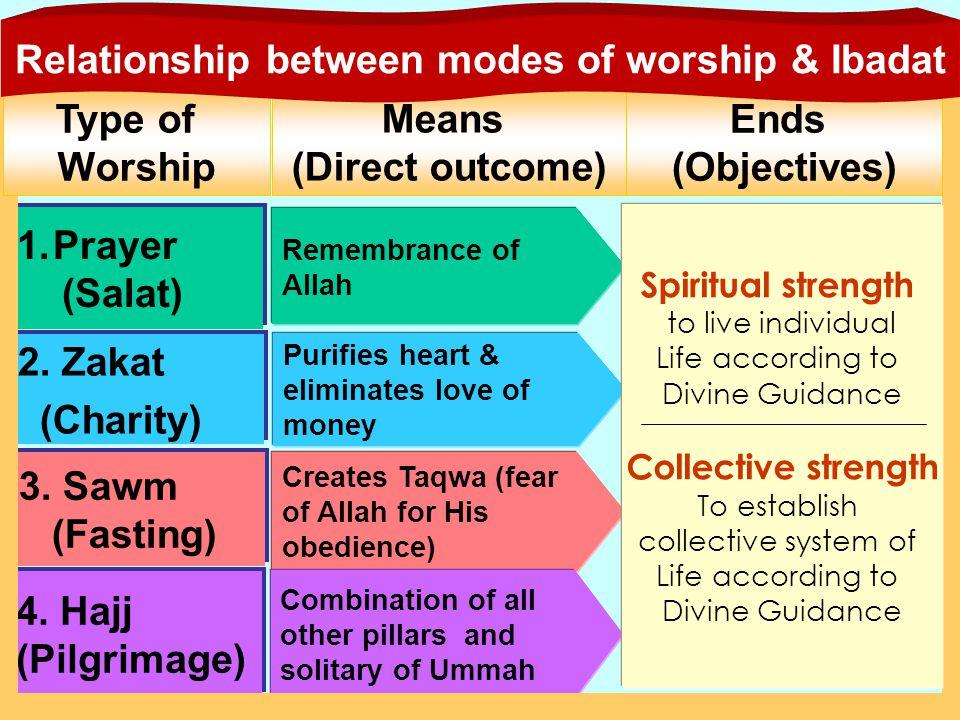 Means (Direct outcome) 1.Prayer (Salat) 1.Prayer (Salat) 3. Sawm (Fasting) 3. Sawm (Fasting) 4. Hajj (Pilgrimage) 2. Zakat (Charity) 2. Zakat (Charity