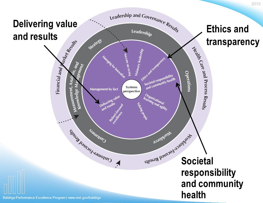 2015 Baldrige Performance Excellence Program | www.nist.gov/baldrige Societal responsibility and community health Delivering value and results Ethics and transparency