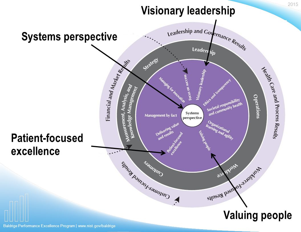 2015 Baldrige Performance Excellence Program | www.nist.gov/baldrige Visionary leadership Patient-focused excellence Systems perspective Valuing people