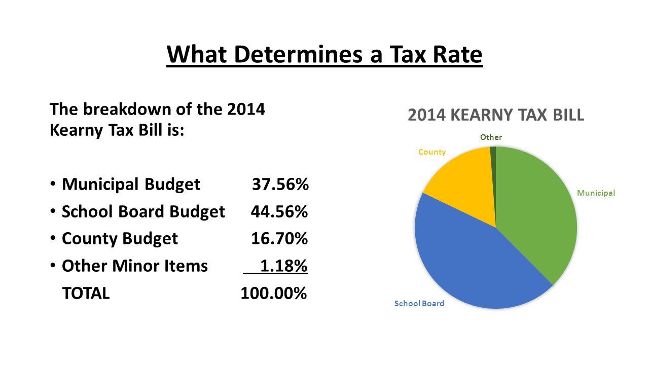 What Determines a Tax Rate The breakdown of the 2014 Kearny Tax Bill is: Municipal Budget 37.56% School Board Budget 44.56% County Budget 16.70% Other