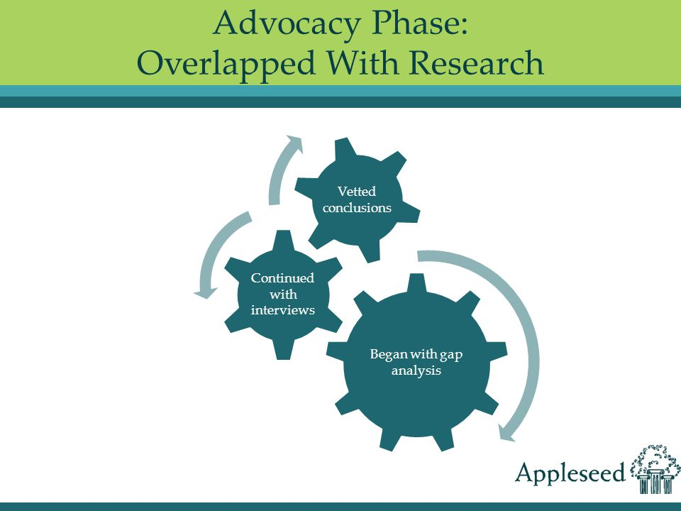 Advocacy Phase: Overlapped With Research Began with gap analysis Continued with interviews Vetted conclusions