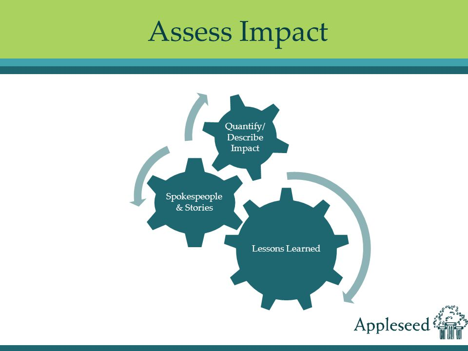 Assess Impact Lessons Learned Spokespeople & Stories Quantify/ Describe Impact
