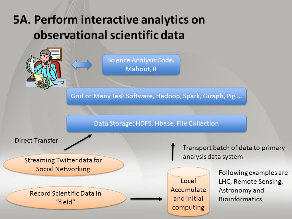5A. Perform interactive analytics on observational scientific data Grid or Many Task Software, Hadoop, Spark, Giraph, Pig … Data Storage: HDFS, Hbase,