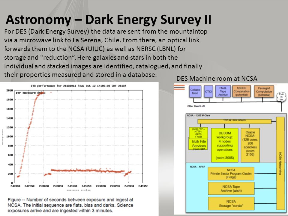 Astronomy – Dark Energy Survey II For DES (Dark Energy Survey) the data are sent from the mountaintop via a microwave link to La Serena, Chile.