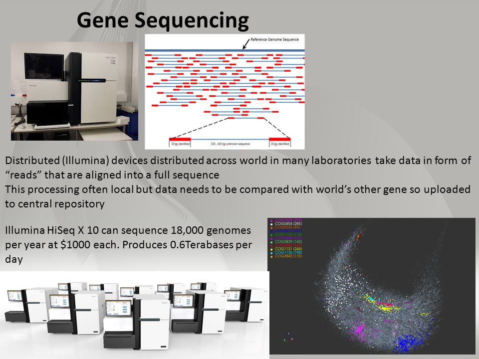 Gene Sequencing Distributed (Illumina) devices distributed across world in many laboratories take data in form of reads that are aligned into a full sequence This processing often local but data needs to be compared with world's other gene so uploaded to central repository Illumina HiSeq X 10 can sequence 18,000 genomes per year at $1000 each.