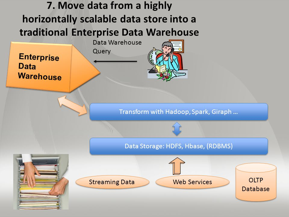 7. Move data from a highly horizontally scalable data store into a traditional Enterprise Data Warehouse Streaming Data OLTP Database Web Services Tra