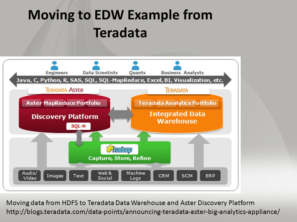 Moving to EDW Example from Teradata Moving data from HDFS to Teradata Data Warehouse and Aster Discovery Platform http://blogs.teradata.com/data-point