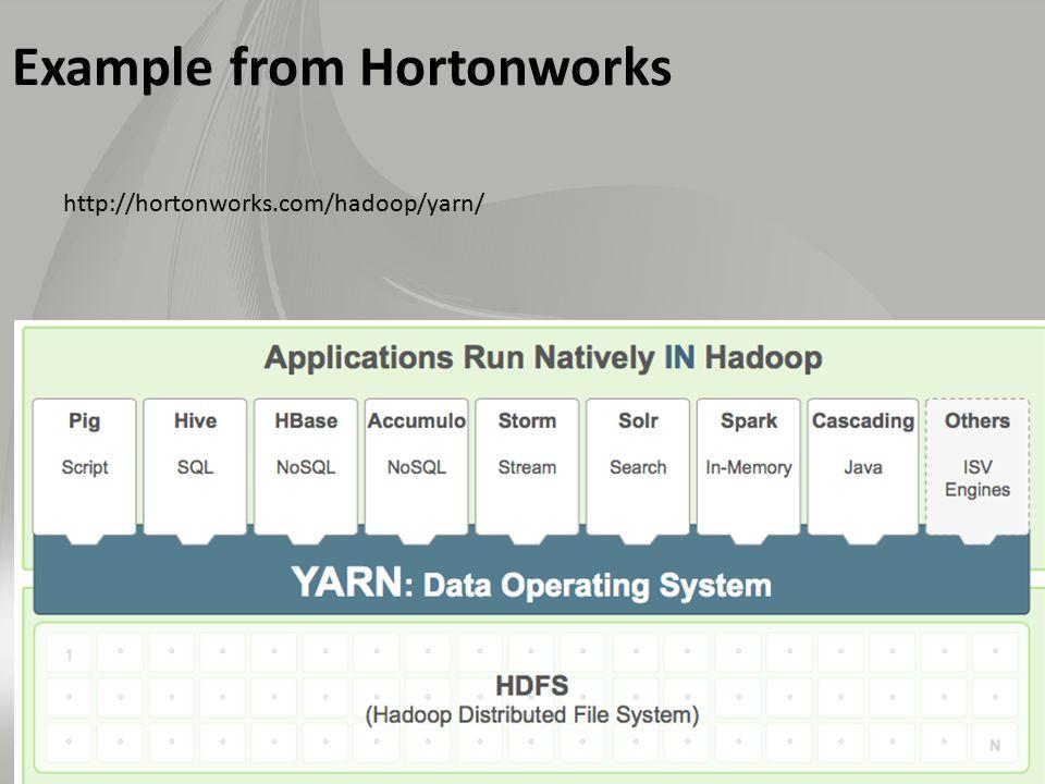 Example from Hortonworks http://hortonworks.com/hadoop/yarn/
