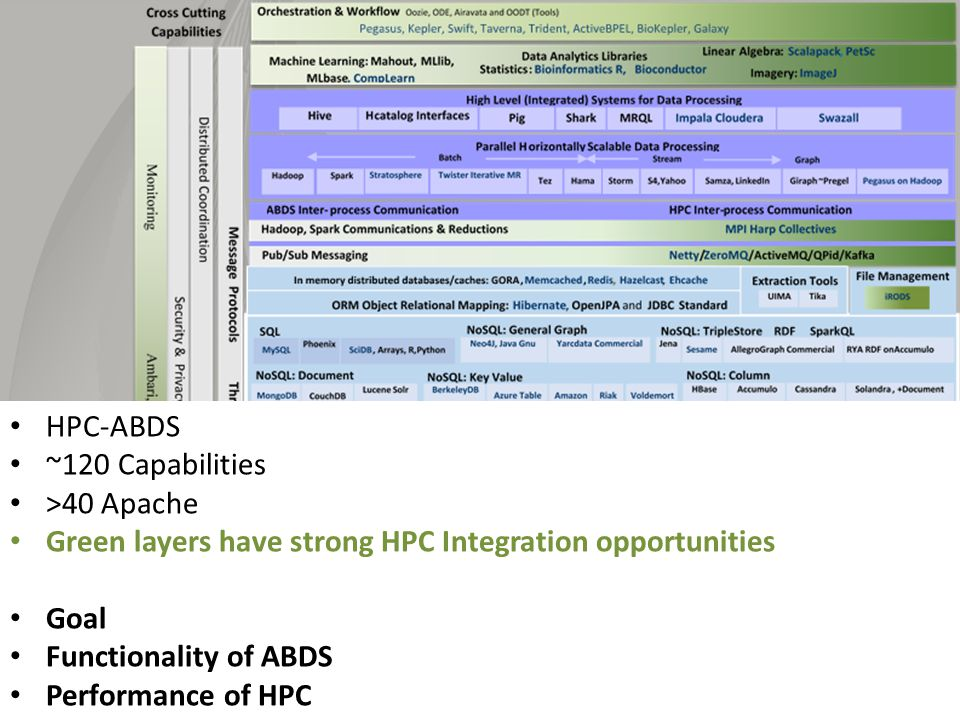~120 Capabilities >40 Apache Green layers have strong HPC Integration opportunities Goal Functionality of ABDS Performance of HPC Important Caveat: I will discuss ALL applications as though they used HPC-ABDS whereas in practice very few of them do as their software was developed before the current cloud revolution