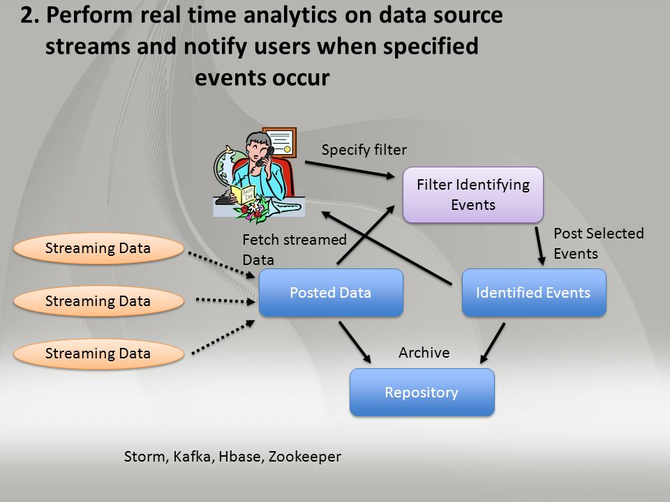 2. Perform real time analytics on data source streams and notify users when specified events occur Storm, Kafka, Hbase, Zookeeper Streaming Data Poste