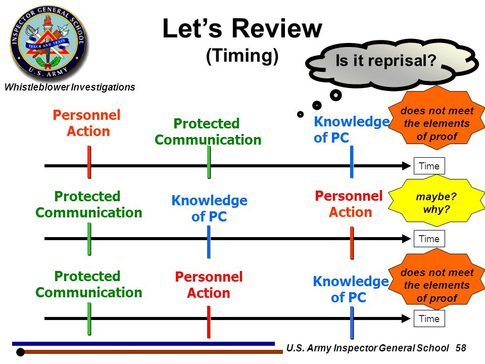 Whistleblower Investigations U.S. Army Inspector General School 58 Let's Review (Timing) Time Personnel Action Knowledge of PC Protected Communication