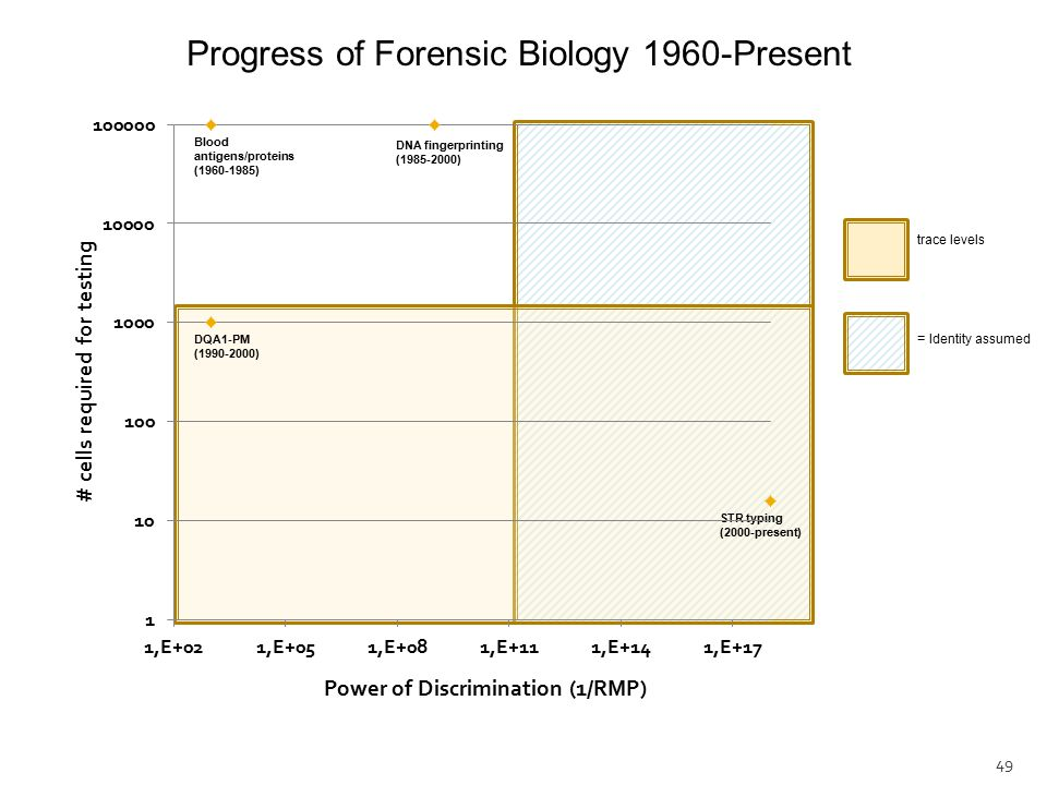 49 trace levels = Identity assumed Blood antigens/proteins (1960-1985) Progress of Forensic Biology 1960-Present DNA fingerprinting (1985-2000) STR typing (2000-present) DQA1-PM (1990-2000)