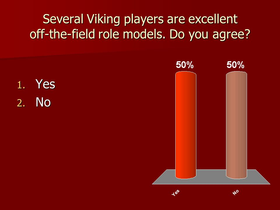 Several Viking players are excellent off-the-field role models. Do you agree 1. Yes 2. No