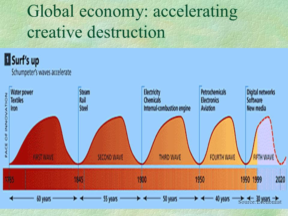 Global economy: accelerating creative destruction Source: Economist