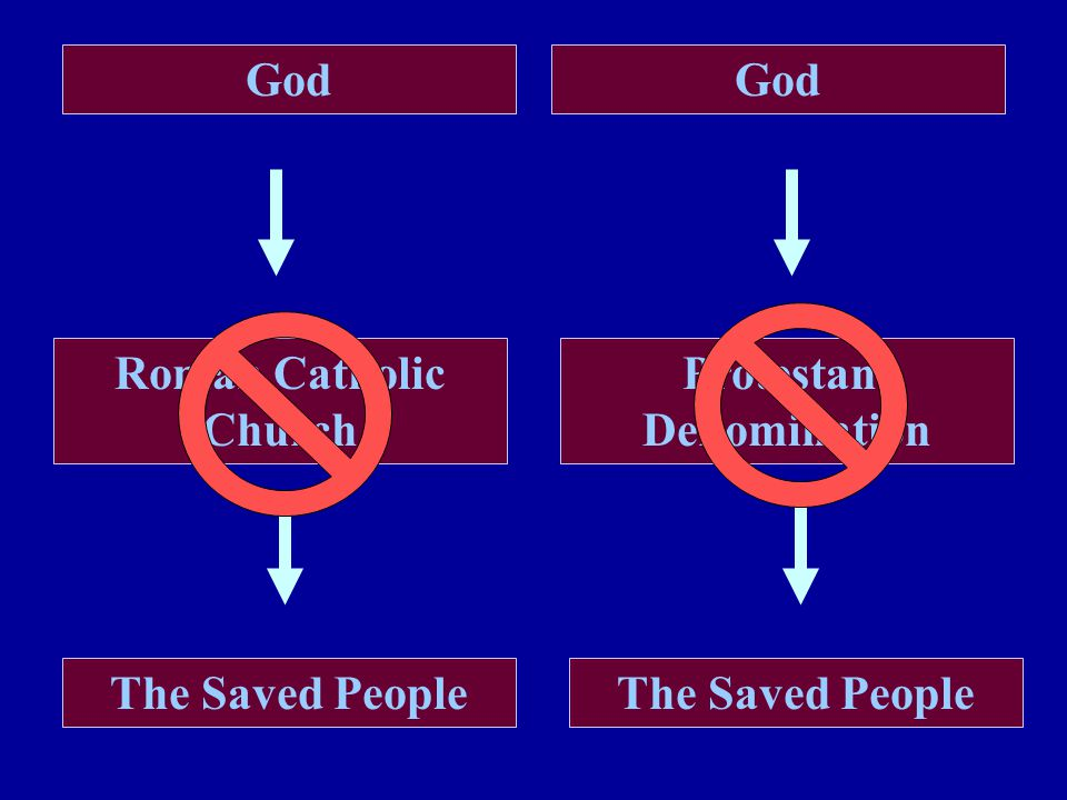 Roman Catholic Church Protestant Denomination God The Saved People