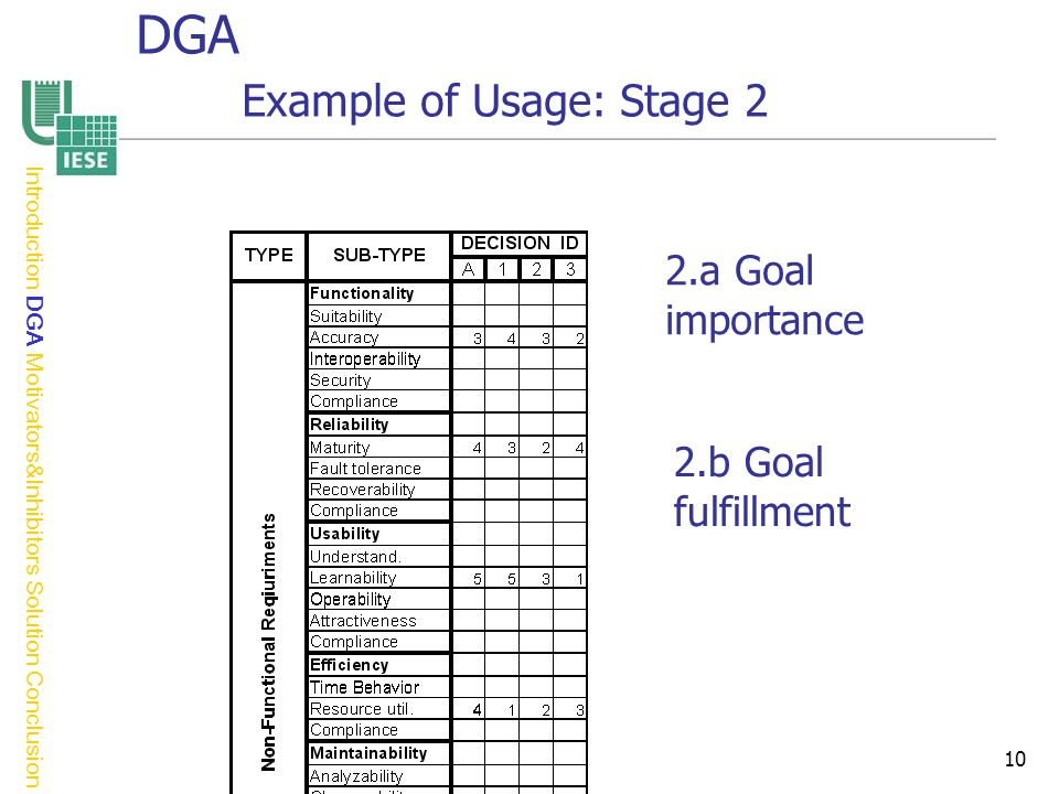 10 2.a Goal importance 2.b Goal fulfillment Introduction DGA Motivators&Inhibitors Solution Conclusion DGA Example of Usage: Stage 2