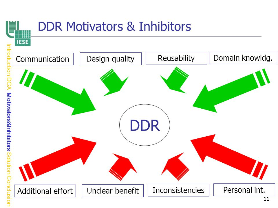 11 DDR Motivators & Inhibitors DDR Communication Design quality Reusability Domain knowldg.