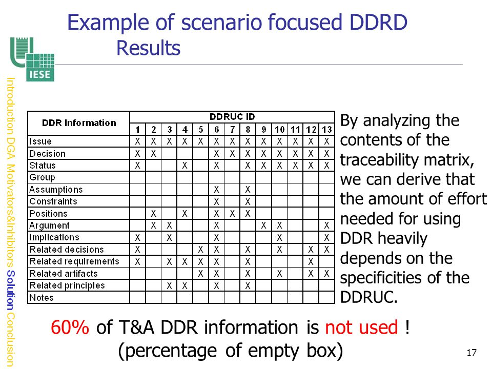 17 60% of T&A DDR information is not used .