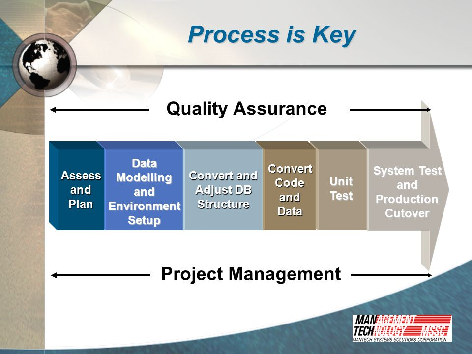 Process is Key System Test andProductionCutover ConvertCodeandData Convert and Adjust DB StructureAssess and andPlan DataModellingandEnvironmentSetup UnitTest Project Management Quality Assurance