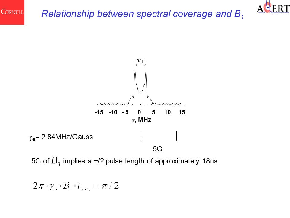 -15 -10 - 5 0 5 10 15, MHz   e = 2.84MHz/Gauss 5G Relationship between spectral coverage and B 1 5G of B 1 implies a  /2 pulse length of approximately 18ns.
