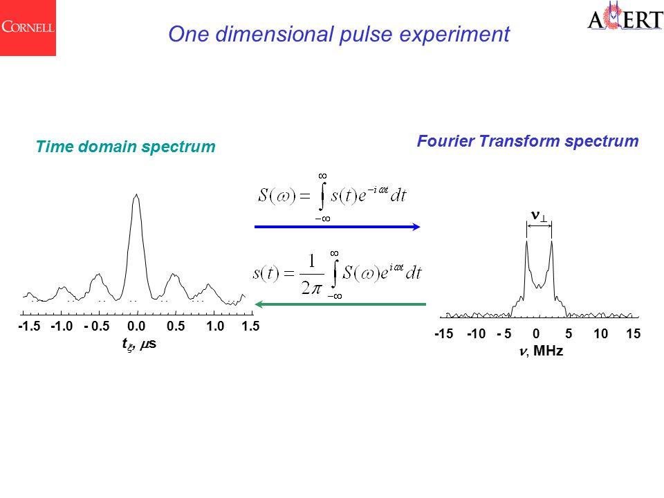 -15 -10 - 5 0 5 10 15, MHz  Time domain spectrum Fourier Transform spectrum One dimensional pulse experiment