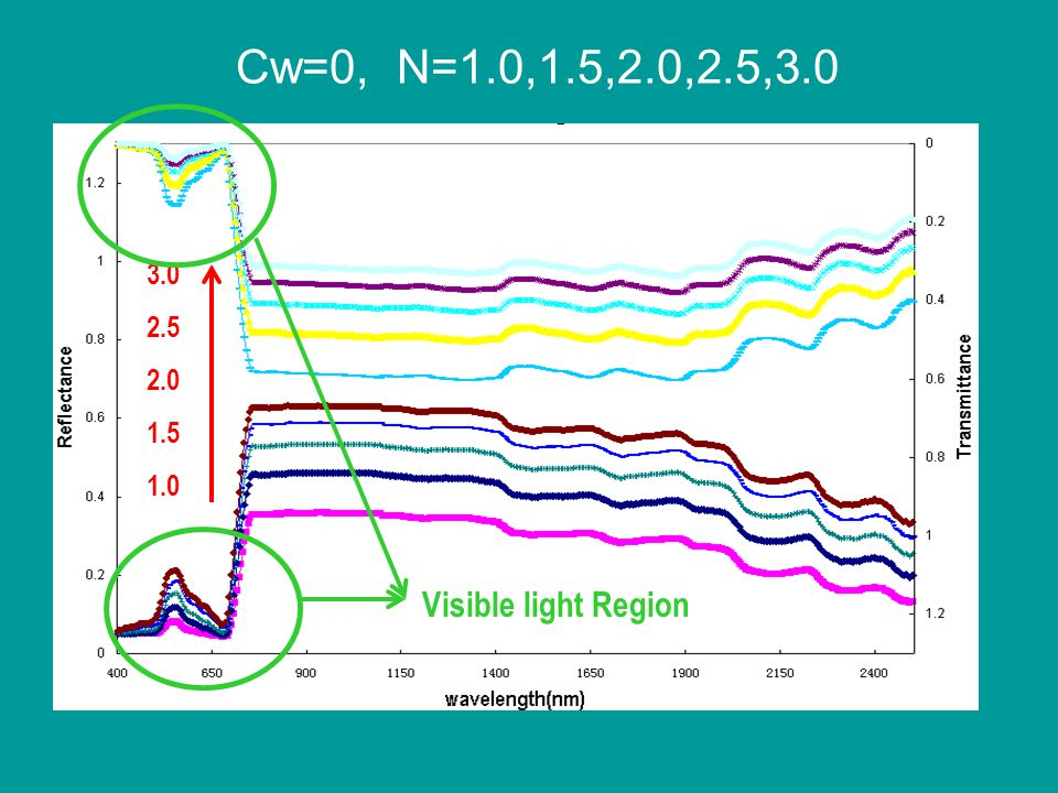 Cw=0, N=1.0,1.5,2.0,2.5,3.0 3.0 2.5 2.0 1.5 1.0 Visible light Region
