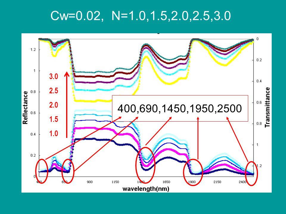 Cw=0.02, N=1.0,1.5,2.0,2.5,3.0 3.0 2.5 2.0 1.5 1.0 400,690,1450,1950,2500