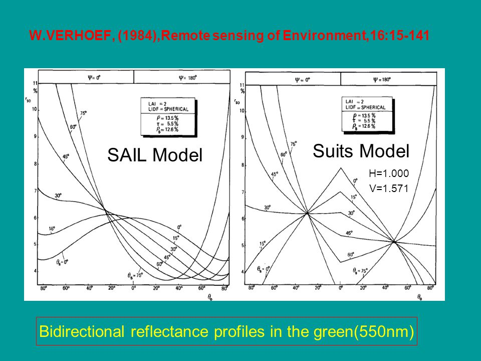 W.VERHOEF, (1984),Remote sensing of Environment,16:15-141 Bidirectional reflectance profiles in the green(550nm) SAIL Model Suits Model H=1.000 V=1.57