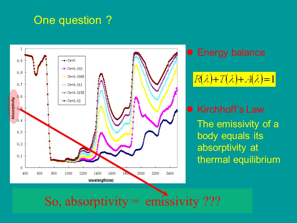 Energy balance Kirchhoff's Law The emissivity of a body equals its absorptivity at thermal equilibrium So, absorptivity = emissivity ??? One question