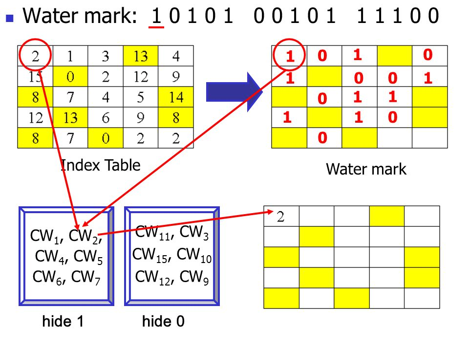 Water mark: 1 0 1 0 1 0 0 1 0 1 1 1 1 0 0 Index Table 1 1 0 001 0 1 11 1 0 0 CW 1, CW 2, CW 4, CW 5 CW 6, CW 7 CW 11, CW 3 CW 15, CW 10 CW 12, CW 9 hide 1hide 0 1 0 Water mark