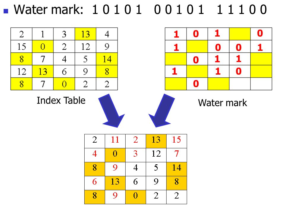 Water mark: 1 0 1 0 1 0 0 1 0 1 1 1 1 0 0 Index Table 1 1 0 001 0 1 11 1 0 0 1 0 Water mark
