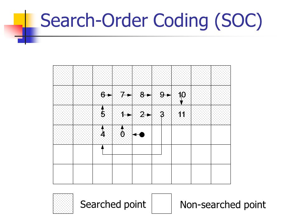 Search-Order Coding (SOC) Searched point Non-searched point