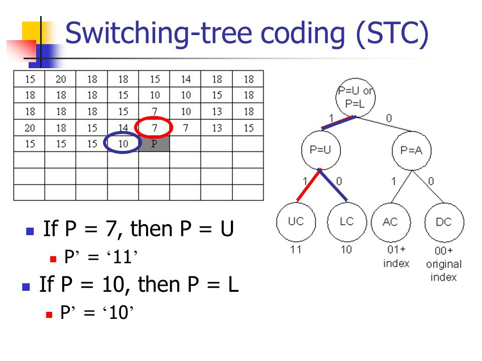 Switching-tree coding (STC) If P = 7, then P = U P ' = ' 11 ' If P = 10, then P = L P ' = ' 10 '