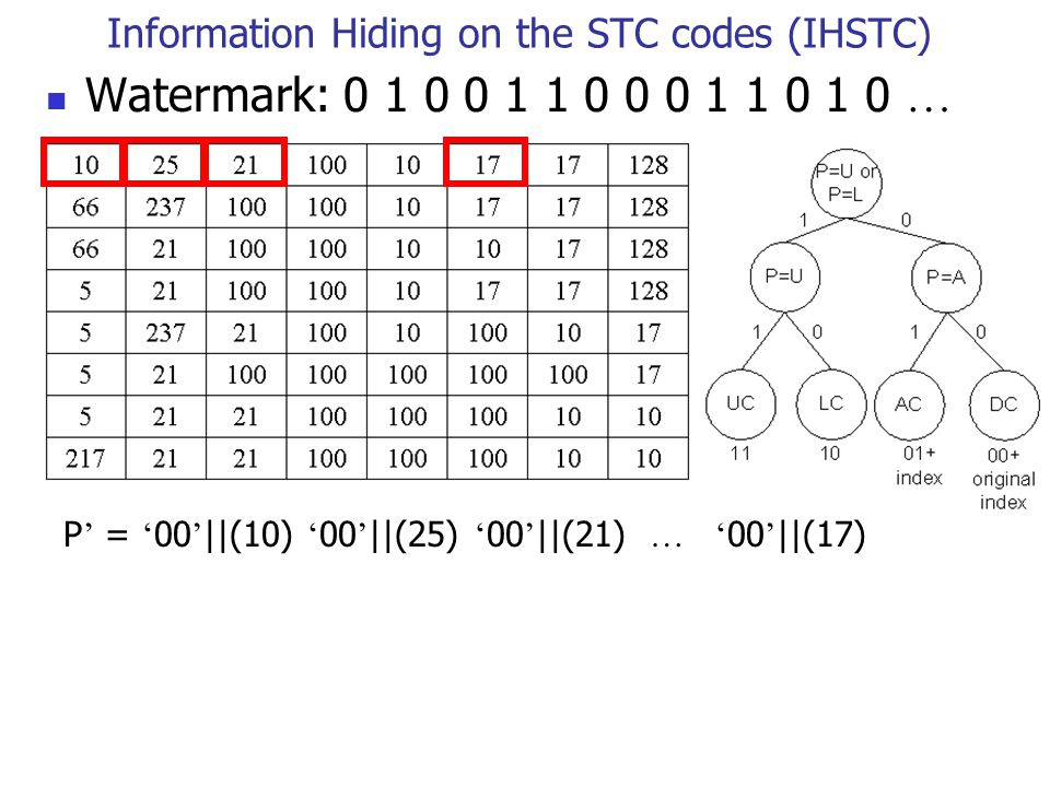 Information Hiding on the STC codes (IHSTC) Watermark: 0 1 0 0 1 1 0 0 0 1 1 0 1 0 … P ' = ' 00 ' ||(10) ' 00 ' ||(25) ' 00 ' ||(21) …' 00 ' ||(17)