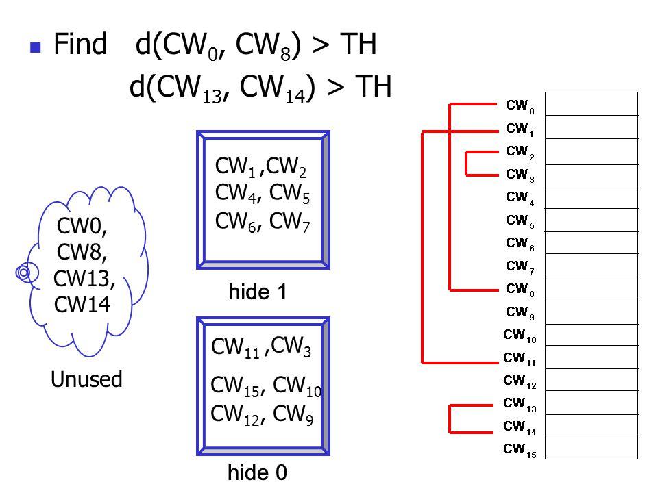 Find d(CW 0, CW 8 ) > TH d(CW 13, CW 14 ) > TH Unused CW0, CW8, CW13, CW14 hide 1 hide 0 CW 1 CW 11,CW 2,CW 3 CW 4, CW 5 CW 6, CW 7 CW 15, CW 10 CW 12, CW 9