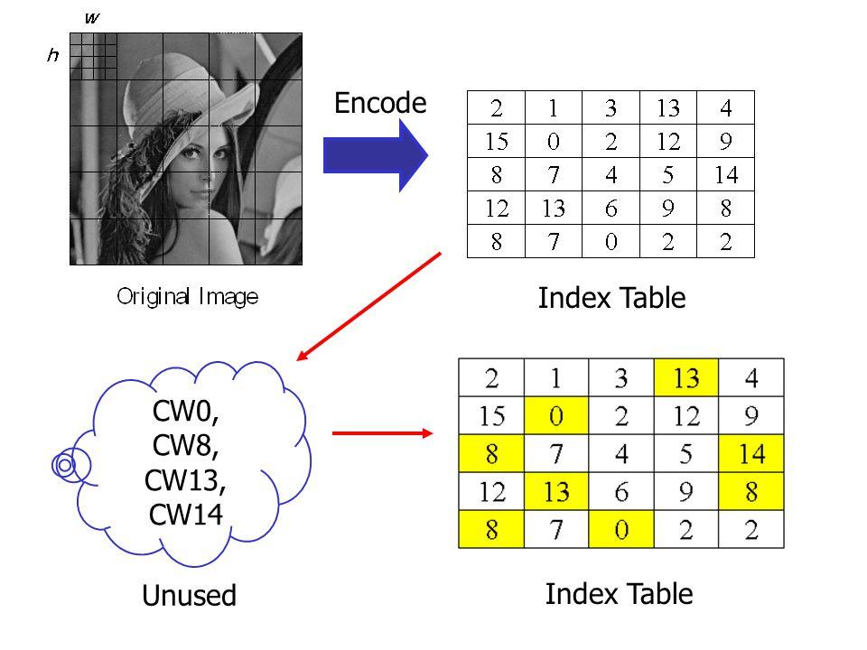 Switching-tree coding (STC) If P = 7, then P = U P ' = ' 11 ' If P = 10, then P = L P ' = ' 10 '
