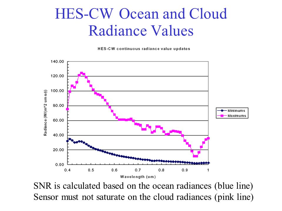 HES-CW Ocean and Cloud Radiance Values SNR is calculated based on the ocean radiances (blue line) Sensor must not saturate on the cloud radiances (pink line)