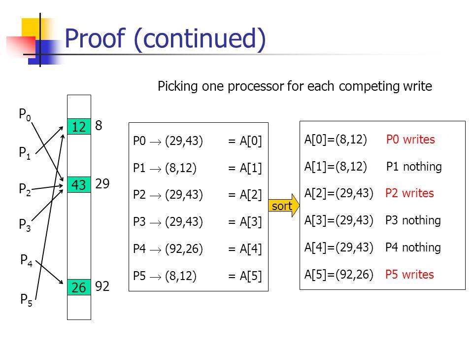 Proof (continued) 12 8 43 29 26 92 P0P0 P1P1 P2P2 P3P3 P4P4 P5P5 P0  (29,43) = A[0] P1  (8,12) = A[1] P2  (29,43) = A[2] P3  (29,43) = A[3] P4  (