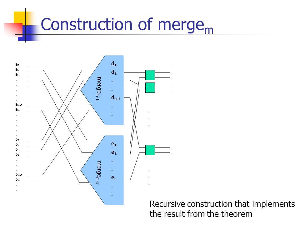 Construction of merge m a 1 a 2 a 3. a 2i-1 a 2i. b 1 b 2 b 3 b 4. b 2i-1 b 2i. d 1 d 2. d i+1. e1e2..ei..e1e2..ei.. merge m-1 Recursive construction