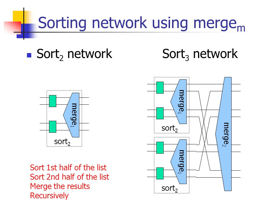 Sorting network using merge m Sort 2 network Sort 3 network merge 1 sort 2 merge 1 sort 2 merge 1 sort 2 merge 2 Sort 1st half of the list Sort 2nd half of the list Merge the results Recursively