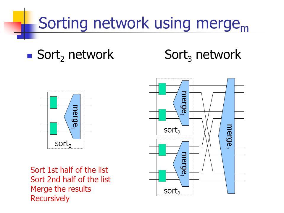 Sorting network using merge m Sort 2 network Sort 3 network merge 1 sort 2 merge 1 sort 2 merge 1 sort 2 merge 2 Sort 1st half of the list Sort 2nd ha