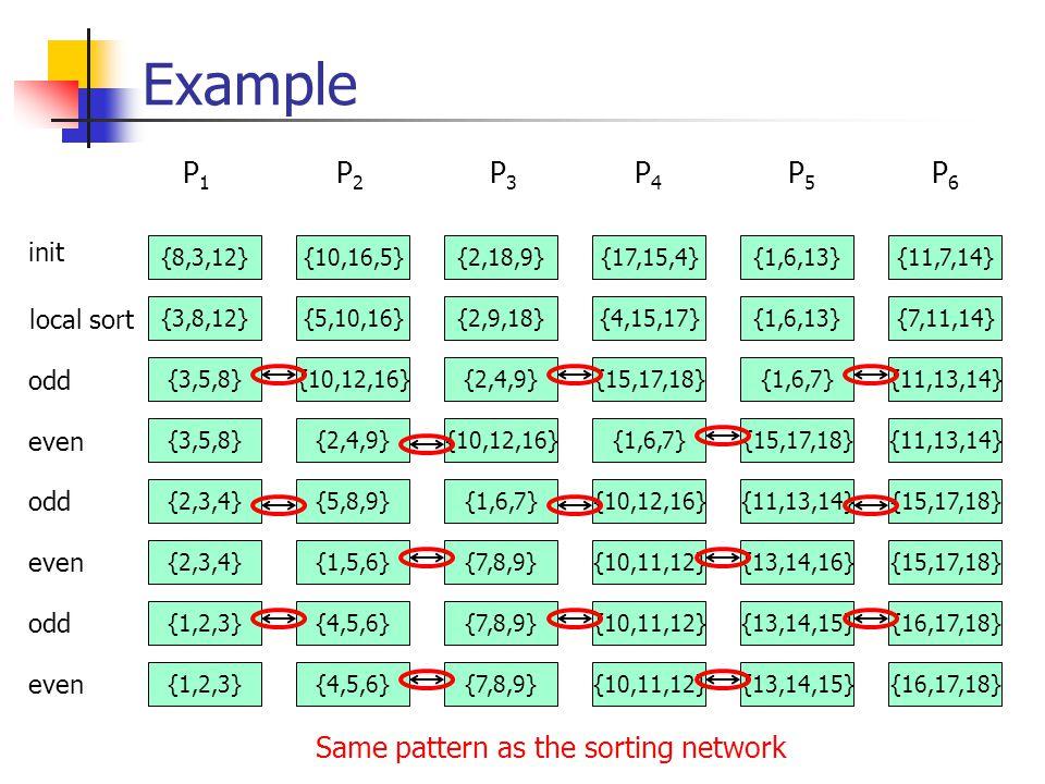 Example {8,3,12}{10,16,5}{2,18,9}{17,15,4}{1,6,13}{11,7,14} init {3,8,12}{5,10,16}{2,9,18}{4,15,17}{1,6,13}{7,11,14} local sort P 1 P 2 P 3 P 4 P 5 P